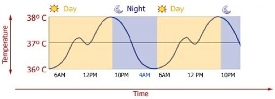 slapen zonder kleding lichaamstemperatuur